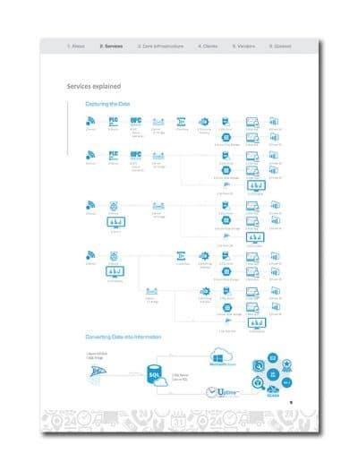IoT Company Profile Page 12